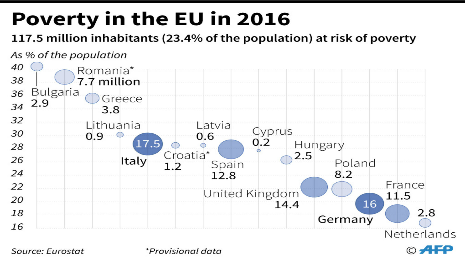 Million People At Risk Of Poverty In EU European - Countries living in poverty