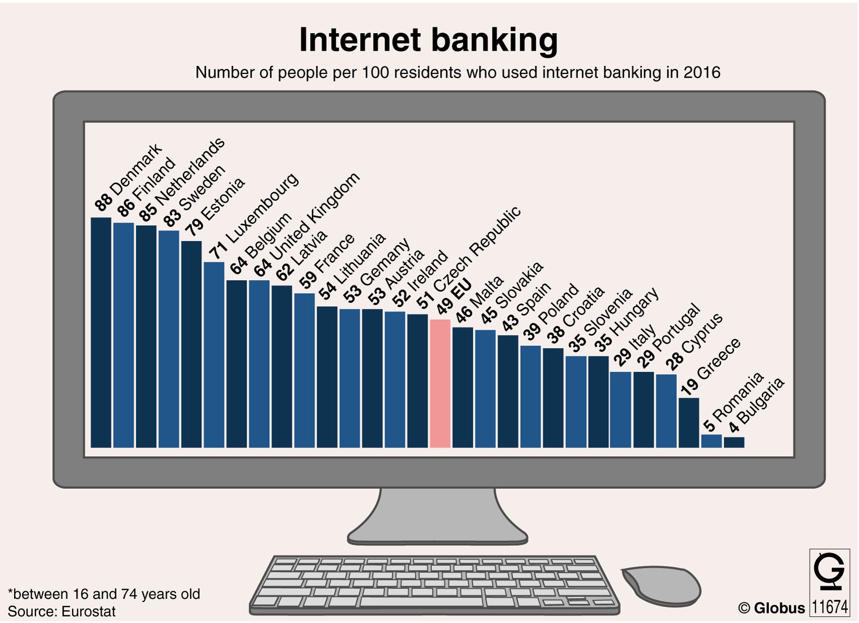 internet banking project Internet banking services are offered by fully transactionalwebsites which allow the customers to operate on their accounts for transfer of funds, payment of different bills, subscribing to other products of the bank and to transact purchase and sale of.