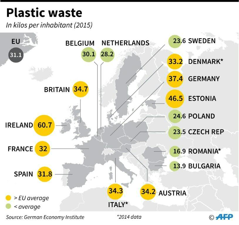 Eu Sets 2030 Recycling Target For All Plastic Packaging European