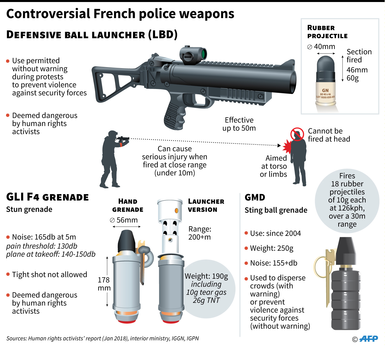 Riot control guns: the different choices made by European