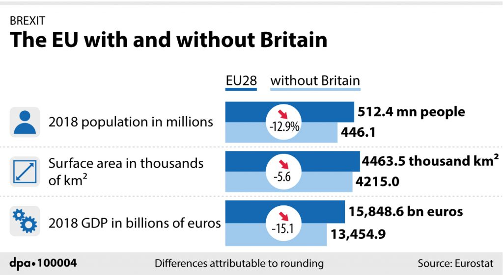The EU with and without Britain